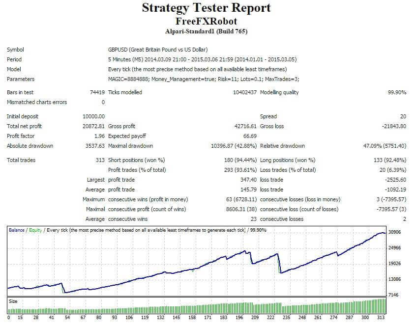 Forex Trading Robot - GBP/USD 5M last year back testing